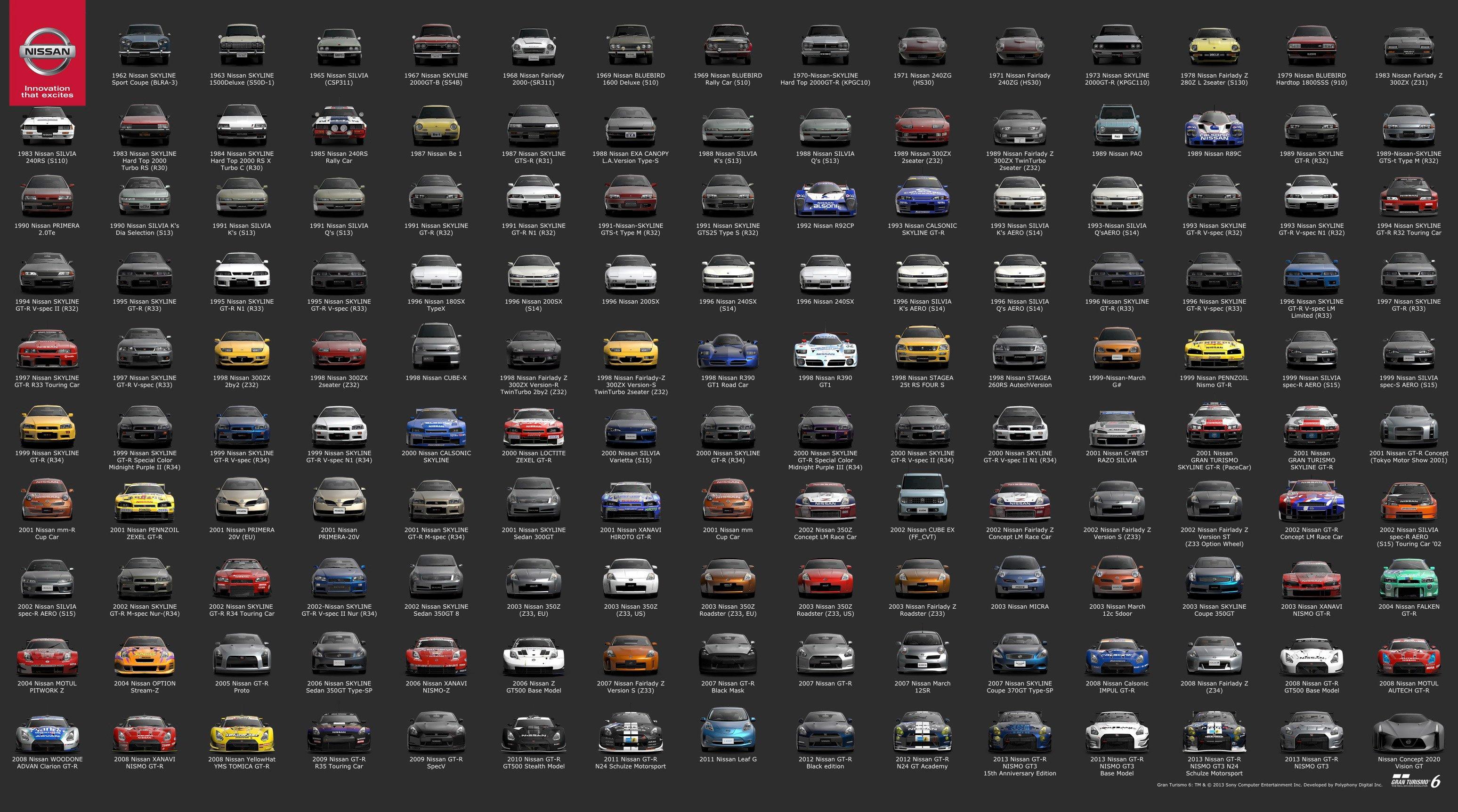 The History Of Nissan Cars Via Gran Turismo 95 Octane