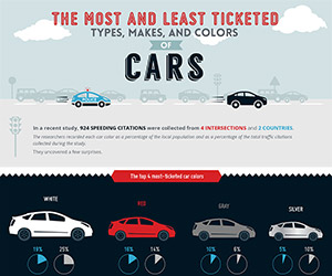 The Most Ticketed Types, Makes & Colors of Cars