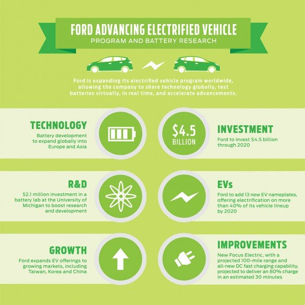 ford_ev_research_focus_2