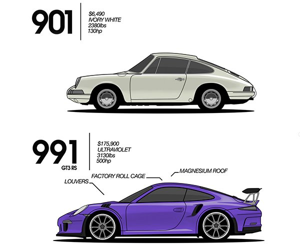 "Neat Video Animates the ""Evolution"" of the Porsche 911"